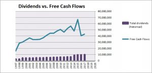 Verizon Dividends vs. Free Cash Flows