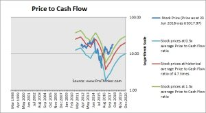 WPX Energy Price to Cash Flow