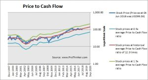 Walt Disney Price to Cash Flow