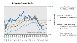 Weatherford Price to Sales
