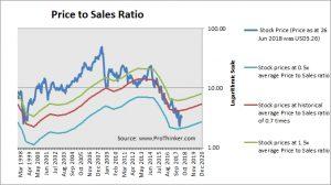 Stock Valuation: Weatherford International (WFT) - ProThinker