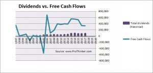 Wendy's Dividend vs. Free Cash Flow