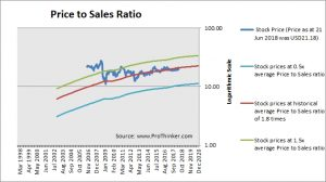 Western Union Price to Sales