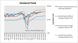 Weyerhaeuser Co Dividend Yield