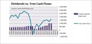 Weyerhaeuser Co Dividend vs. Free Cash Flow