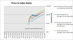 Workday Inc. Price to Sales Ratio