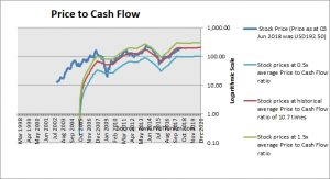 Wynn Resorts Price to Cash Flow