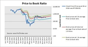 Aiful Corp Price to Book