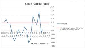 Akorn Sloan Accrual Ratio