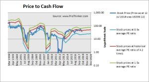 American Airlines Group Price to Cash Flow