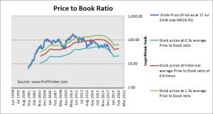 Andhra Bank Price to Book