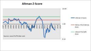 Anglogold Ashanti Altman Z-Score
