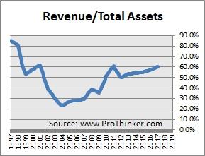 Anglogold Ashanti Sales Turnover