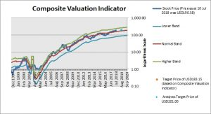Apple Composite Valuation In