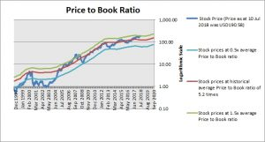 Apple Price to Book