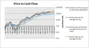 Apple Price to Cash Flow