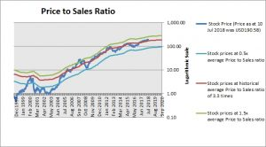 Apple Price to Sales Ratio