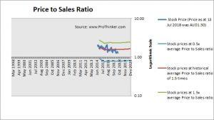 Asaleo Care Price to Sales