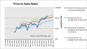 Ashok Leyland Price to Sales