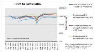 Astellas Pharma Price to Sales