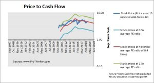 Aurizon Holdings Price to Cash Flow