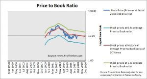 BR Properties Price to Book
