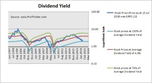 BT Group Dividend Yield