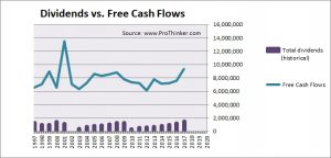 BT Group Dividend vs Free Cash Flow