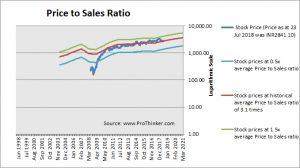 Bajaj Auto Price to Sales