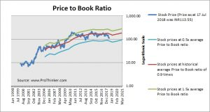 Bank of Baroda Price to Book