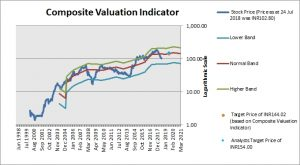 Bharat Electronics Composite Valuation Indicator