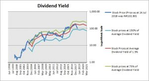 Bharat Electronics Dividend Yield