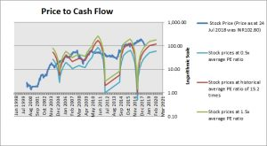 Bharat Electronics Price to Cash Flow