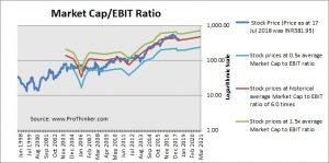 Bharat Petroleum Market Cap to EBIT