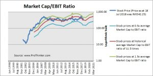 Bharti Airtel Market Cap to EBIT