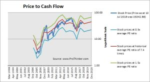 CF Industries Price to Cash Flow