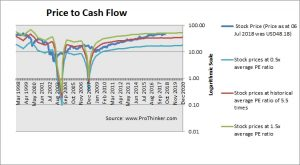 CMS Energy Price to Cash Flow