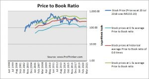 Canara Bank Price to Book