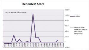 Cheniere Energy Beneish M-Score