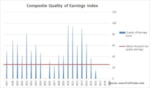 Cheniere Energy Composite Quality of Earnings Index