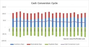 Colgate-Palmolive Cash Conversion Cycle