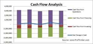 Colgate-Palmolive Cash Flow Analysis