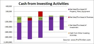 Colgate-Palmolive Cash from Investing Activities