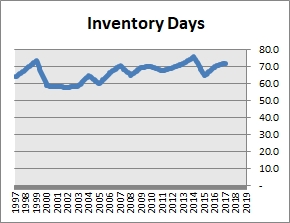 Colgate-Palmolive Inventory Days