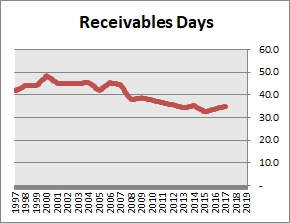 Colgate-Palmolive Receivables Days