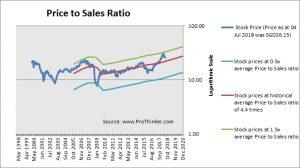 DBS Group Price to Sales