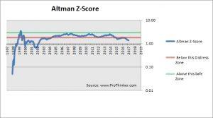 DISH Network Corp Altman Z-Score