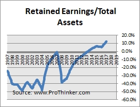 DISH Network Corp Retained Earnings