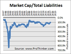 DISH Network Corp Total Liabilities