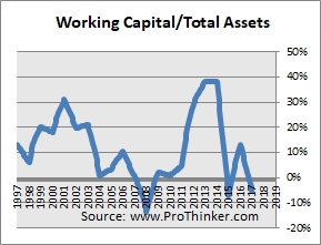 DISH Network Corp Working Capital